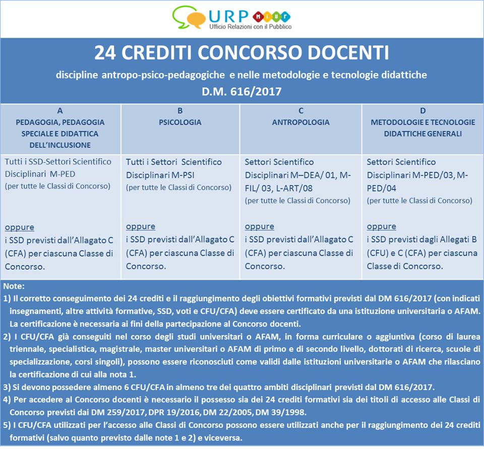 24-CFU-Conseguimento-e-Certificazione